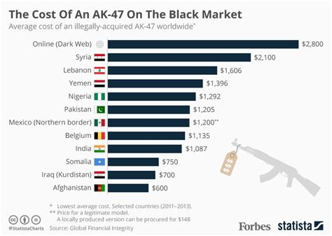 Gun-Shop How Much Does An Ak 47 Cost On The Street.