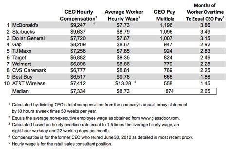 Compensation Lawyer Percentage How Much Will I Have To Pay A Worker S Compensation