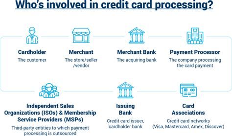 Usual Credit Card Apr How Paying A Credit Card Works Credit Card Insider