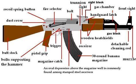 Ak-47-Question How To Assemble An Ak 47 Rifle.