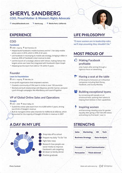 How To Create A Professional Resume For Freshers Resume Samples For Entry Level Profiles Freshers