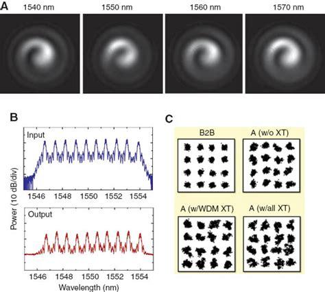 Vortex-Optics Imperfect Optical Vortex.