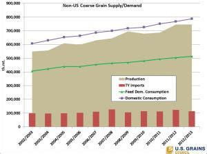 Insurance Demand And Supply Grain Supply And Demand Wasde Agmanagerinfo