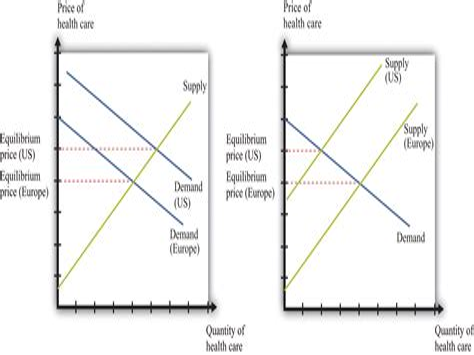 Insurance Demand And Supply Supply And Demand Economics Britannica