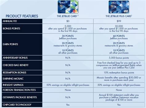 Jetblue Credit Card Online Payment Credit Cards Compare Credit Card Offers Credit
