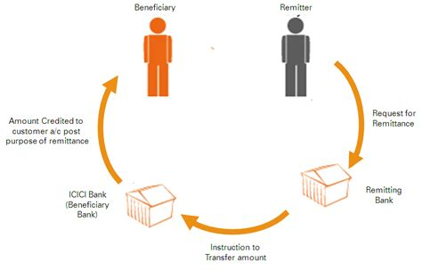 Js Bank Credit Card Eligibility Direct Remit Fund Transfer Emirates Nbd
