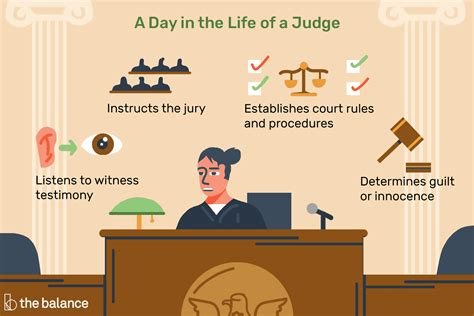 Constitutional Lawyer Job Outlook Judge Career Profile Job Outlook And Educational