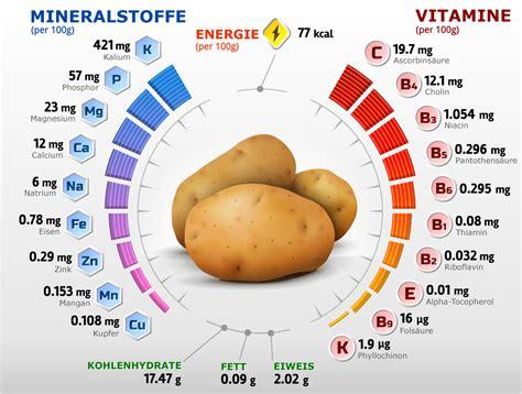 Kartoffel Nährwerte