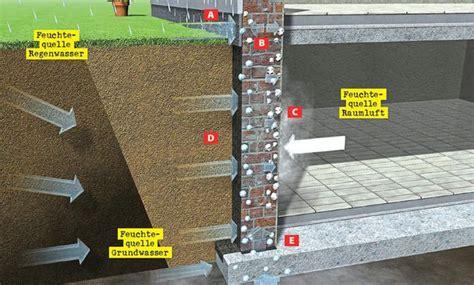 Kellerwand Abdichten Altbau