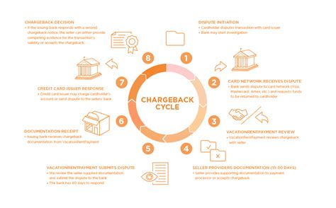 Kickstarter Credit Card Chargeback How Can Chargeback Help You Get Your Money Back This Is