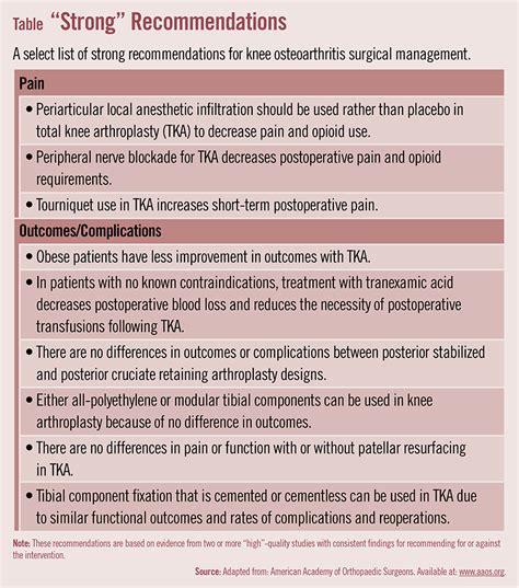 knee guidelines
