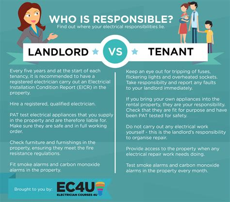 Corporate Lawyer Mesa Az Landlord And Tenant Rights And Responsibilities Az Law Help
