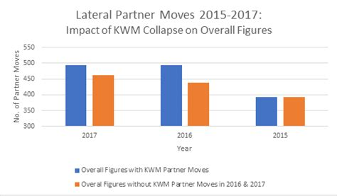 Construction Lawyer Nq London Lateral Partner Moves In London Edwards Gibson