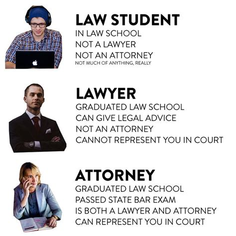 Corporate Lawyer Vs Attorney Lawyer And Attorney Is There A Difference Legalmatch