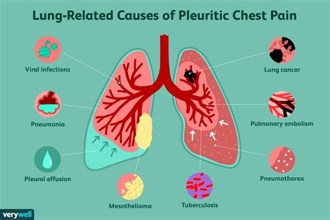 left side of chest hurts when breathing in deeply