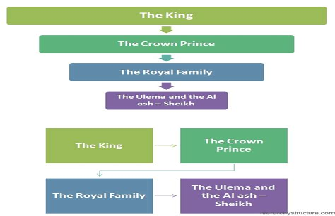 Corporate Lawyer Salary Qatar Legal System Of Saudi Arabia Wikipedia
