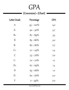 letter grade average calculator online conversion grade point average calculator