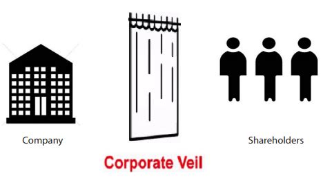 Corporate Lawyer Definition Lifting The Corporate Veil Definition Duhaimeorg