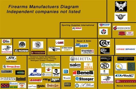 Ammunition List Ammunition Manufacturers.