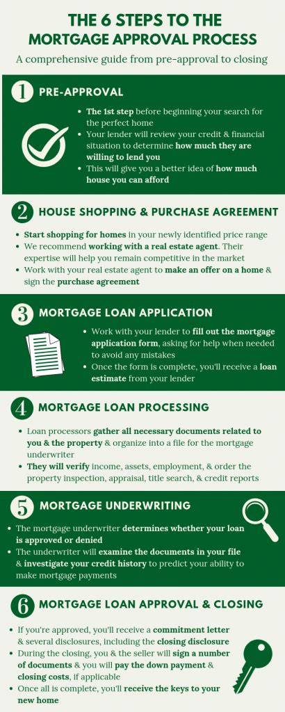 Icici Credit Card Qualifications Loan Against Property Process In 6 Easy Steps In 2018