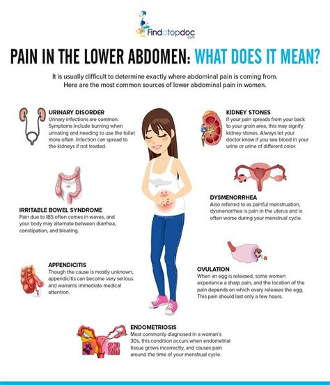 lower left side abdominal pain women's health