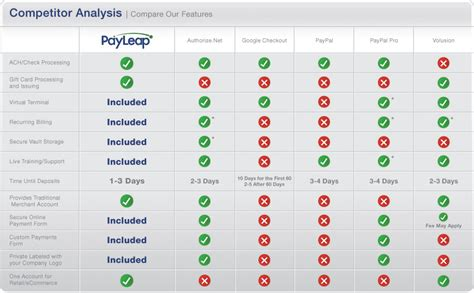 Credit Card Account In Quickbooks Merchant Account Credit Card Processing Comparison
