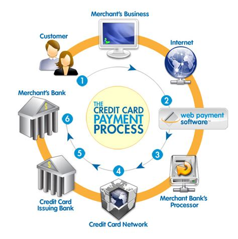 Credit Card Processing Systems Merchant Account Services Online Credit Card Processing