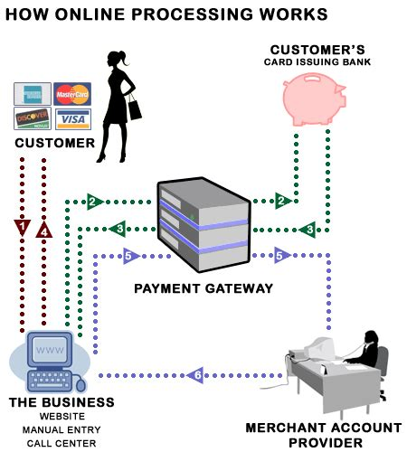 Credit Card Authorization Form Rules Merchant Account Wikipedia