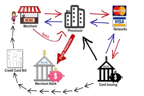 Merchant Credit Card Processing Level 3 B2b Credit Card Processing Dharma Merchant Services