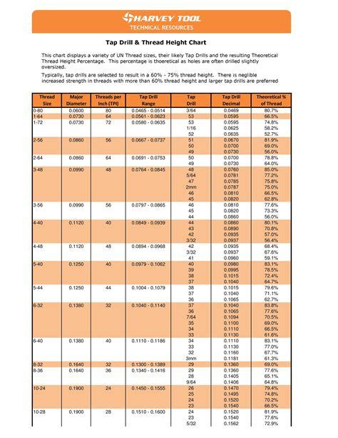 Metric Drill Index