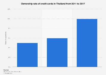 Credit Card Companies Germany Millions Of Credit Card Holders Statista
