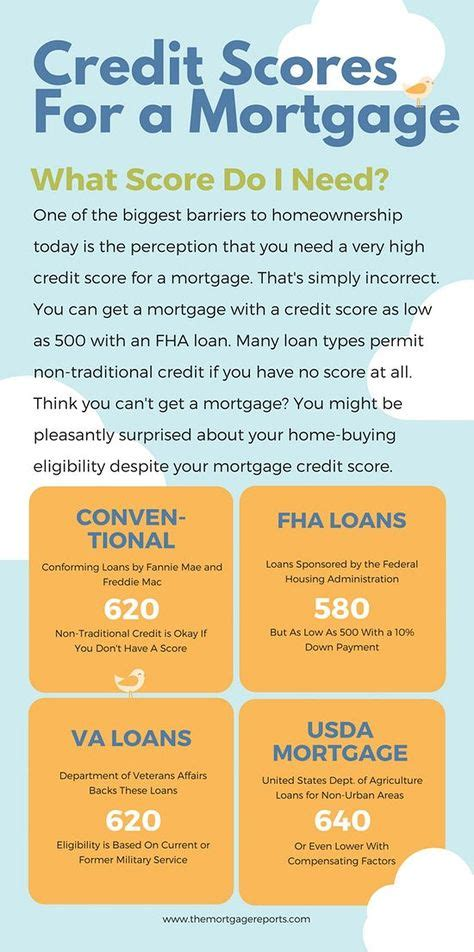 Credit Card Approval With 620 Score Minimum Fha Credit Score Requirement Falls 60 Points