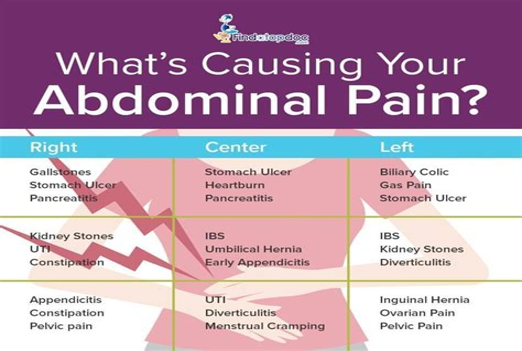 nausea lower abdominal pain and mild headache