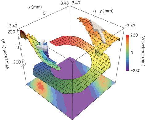 Vortex-Optics Optical Vortex Wavefront.