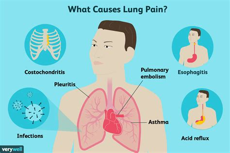 pain in left side of chest lung cancer