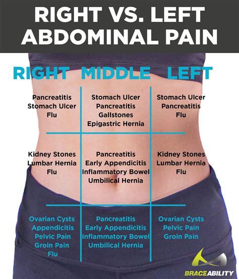 pain in lower left abdomen near hip female
