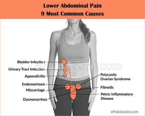 pain in lower right abdomen hip and leg