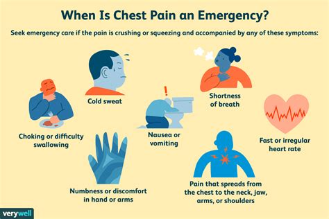 pain in right side of chest and arm when breathing