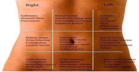 pain on left side right below waist