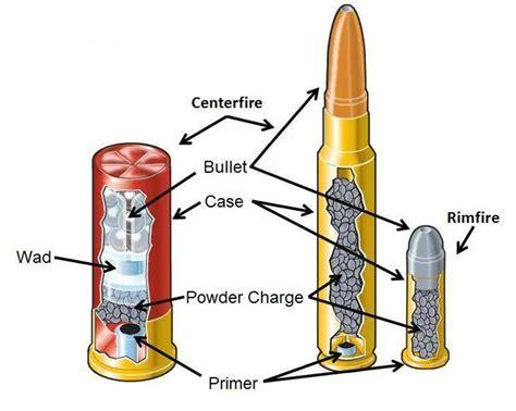Ammunition Parts Of A Round Of Ammunition.