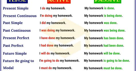 passive voice exercises with answers for class 7