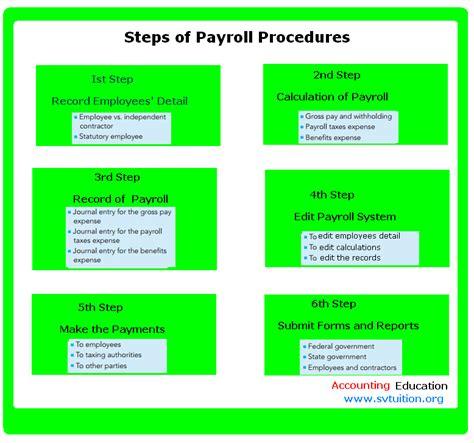 payroll procedures template
