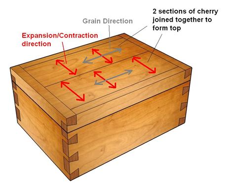 Plans For A Wooden Box