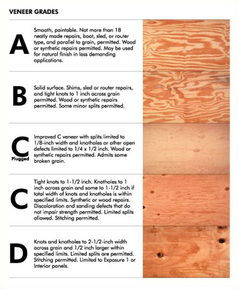 Plywood Grades Explained