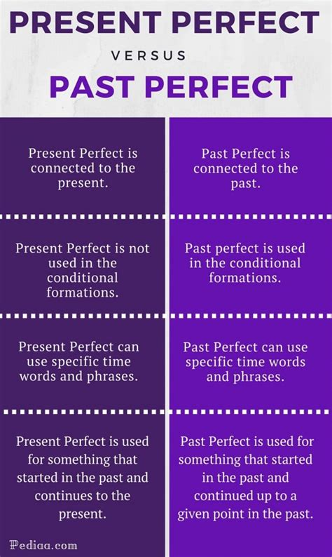 present perfect and past perfect