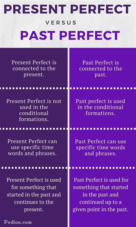 present perfect and past perfect tense
