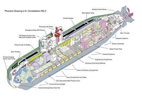 Pressure Design Of Modern Submarine