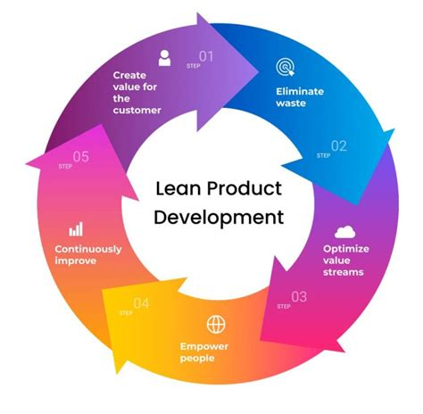 Process Development Analyst 3 Ways To Become A Business Process Analyst Wikihow