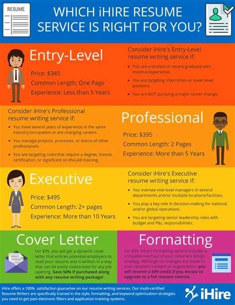 Professional Resume Writers Melbourne Reviews Resume Service For