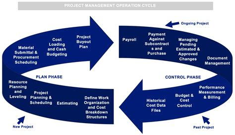 project control engineer resume sample project controls manager resume samples jobhero - Project Control Engineer Sample Resume